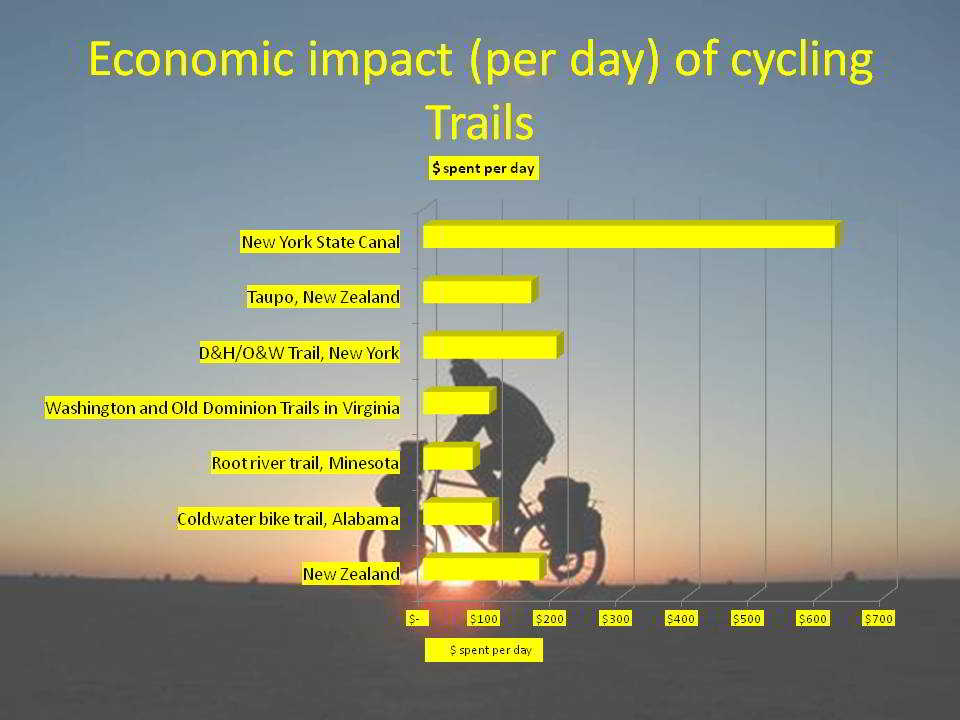 Economic impact per day of cycling