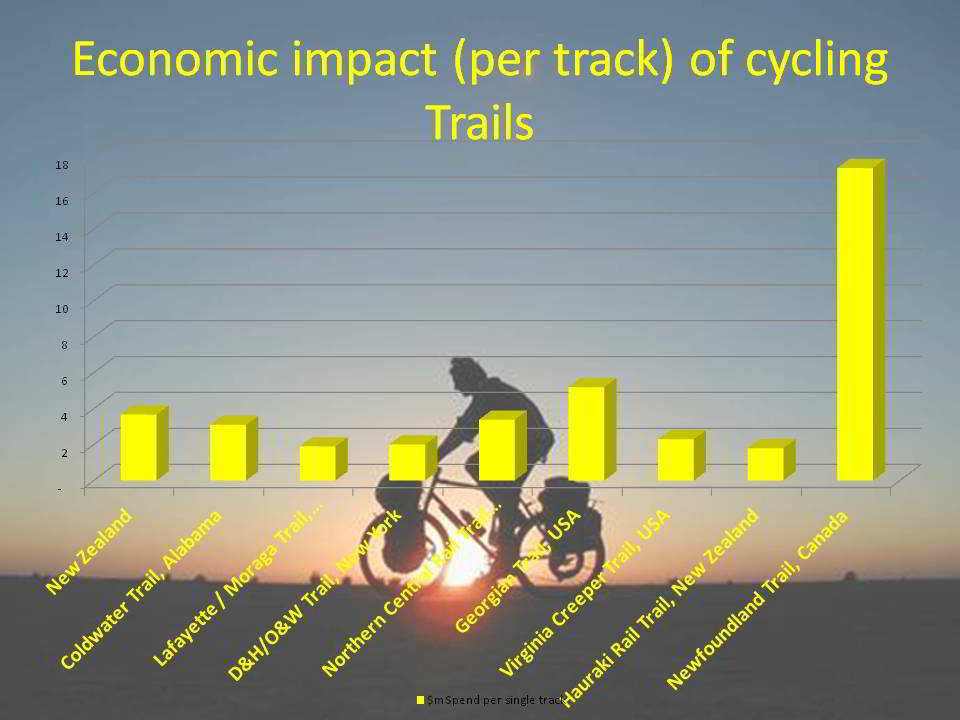 Economic impact per track of cycling